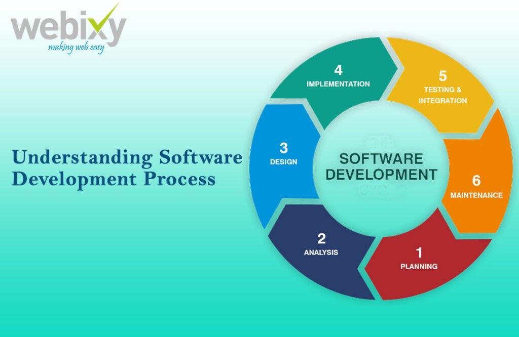 Understanding Software Development Process