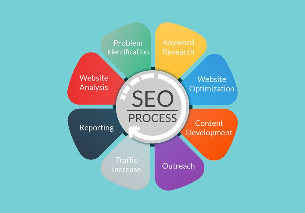 Tips to Make Your Website SEO-friendly
