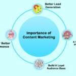 Content Marketing: Why It Is Important?